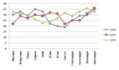 Фиг. 3. Средномесечни стойности на общия азот (мг/л) на входа на ГПСОВ- Пловдив за периода 2008-2010 г.